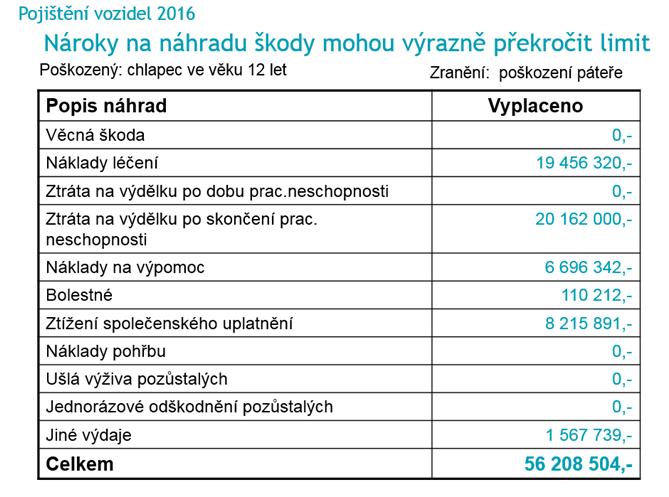 POV-nizky-limit 35
