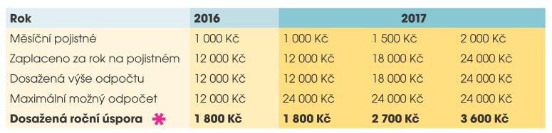 *Jak se úspora počítá? Dosažená výše odpočtu x aktuální daňová sazba (15 %, tzn. 0,15)