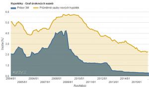 Vývoj úrokových sazeb hypoték
