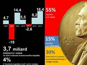 Rozložení prostředků Nobelovy nadace. Infografika iHned.